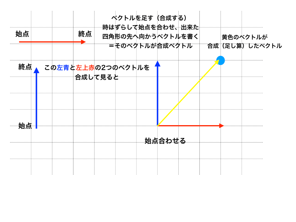 ベクトルの合成の仕方