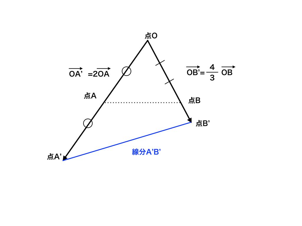 ベクトルの終点の存在範囲が線分A'B'の図