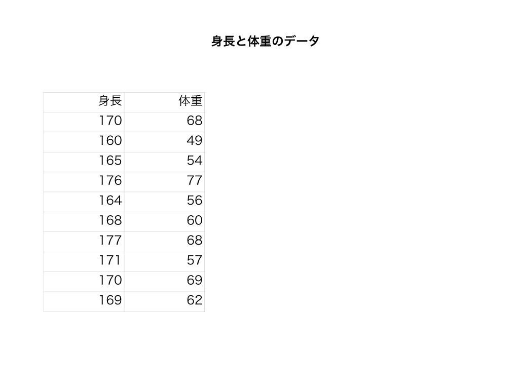 10人分の身長と体重のデータ(仮)