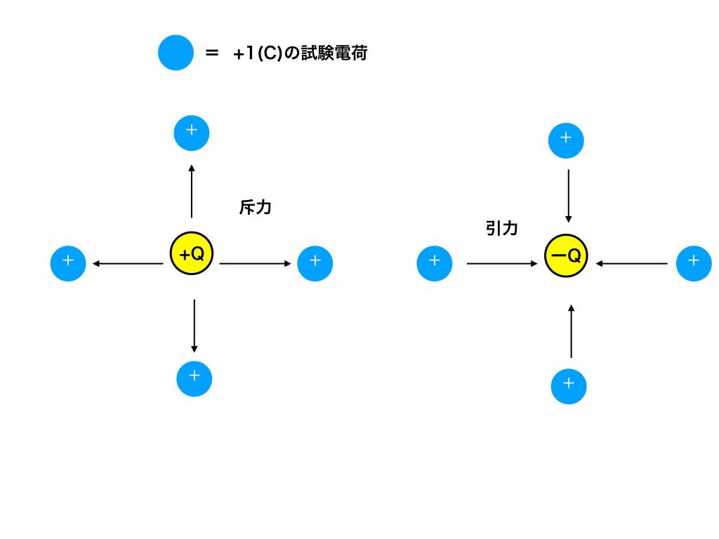 点電荷によって試験電荷が受ける影響の図