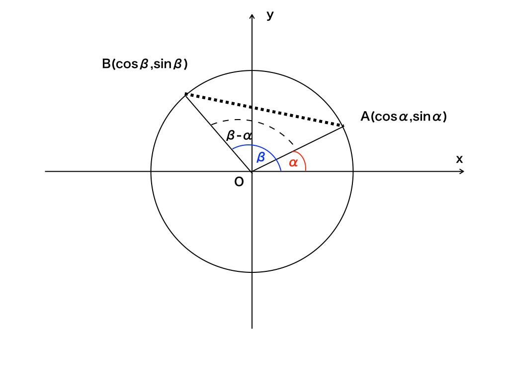 加法定理の証明図1:(単位円)