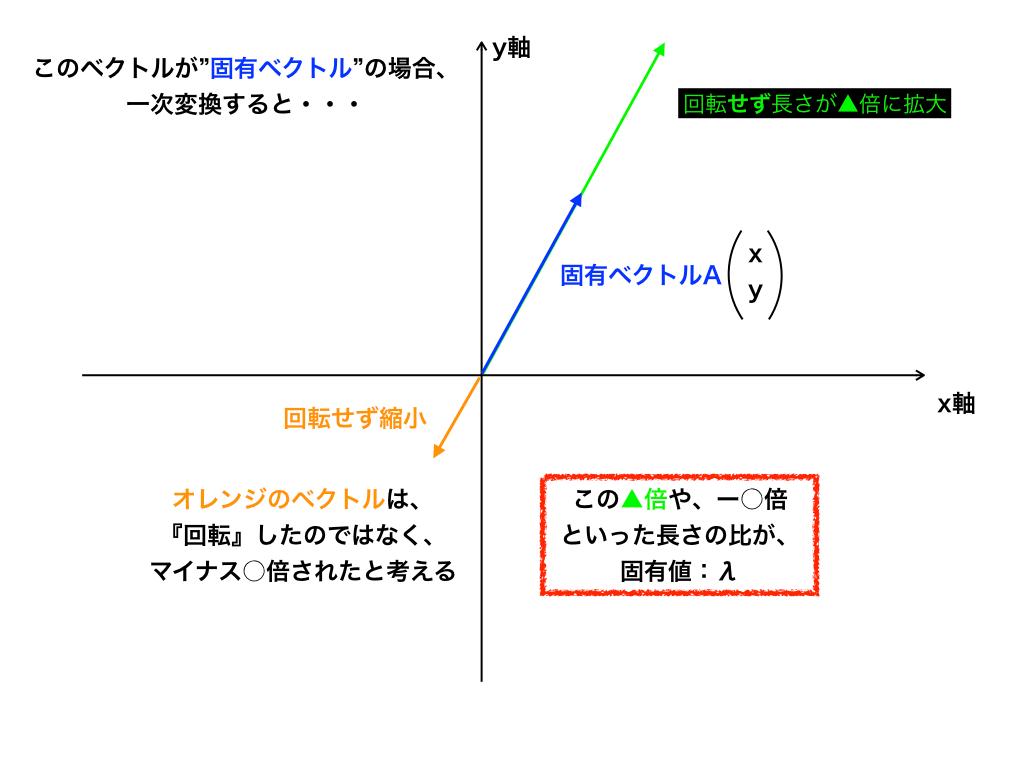 一時変換しても固有ベクトルの向きは変わらない図