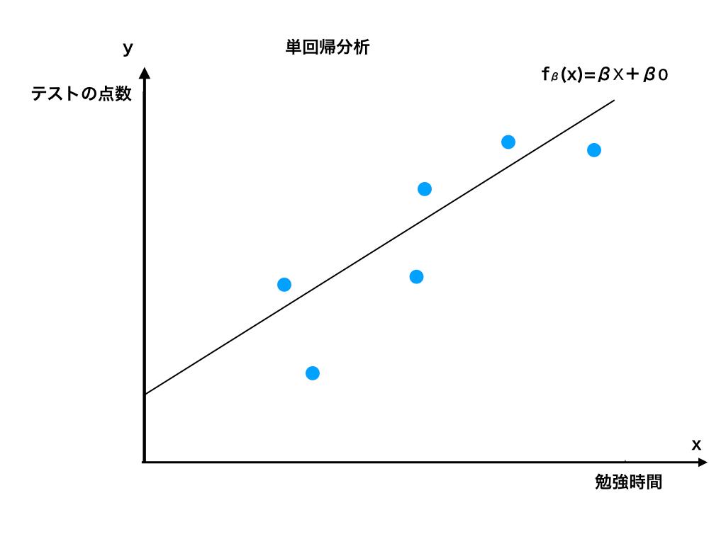 線形回帰(単回帰分析)のイメージ図1