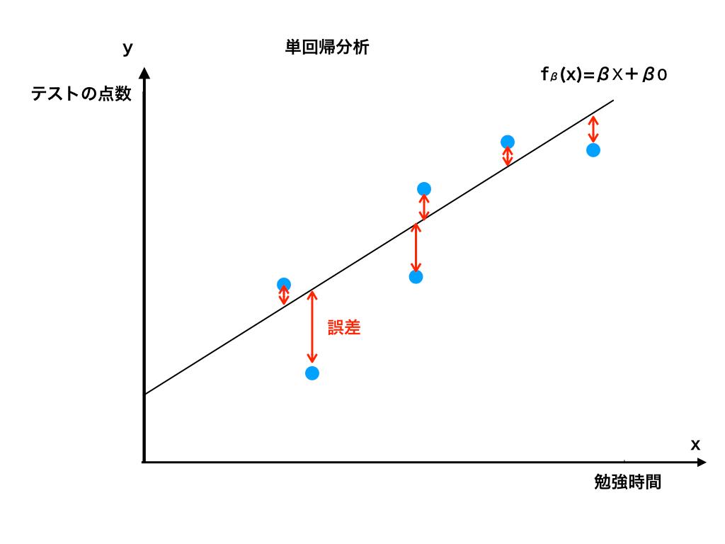 単回帰分析での誤差のイメージ図2
