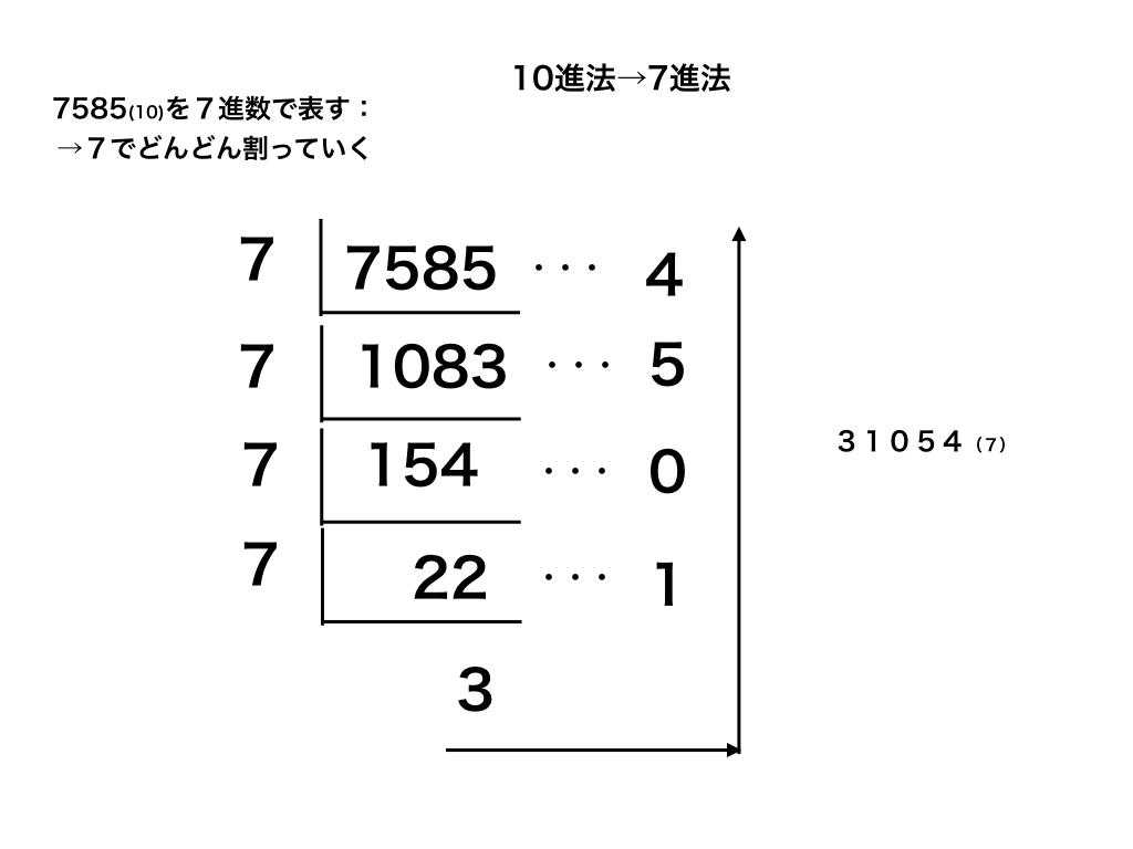 10進数をn進数へ変換する方法図
