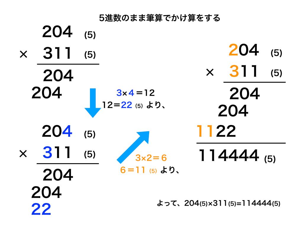 n進法と10進法の変換とn進数での足し算/引き算/かけ算/割り算を解説