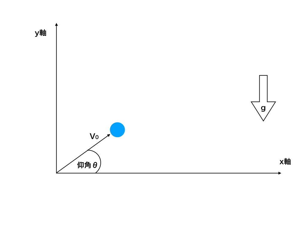 斜方投射、仰角θ、初速度v0の図