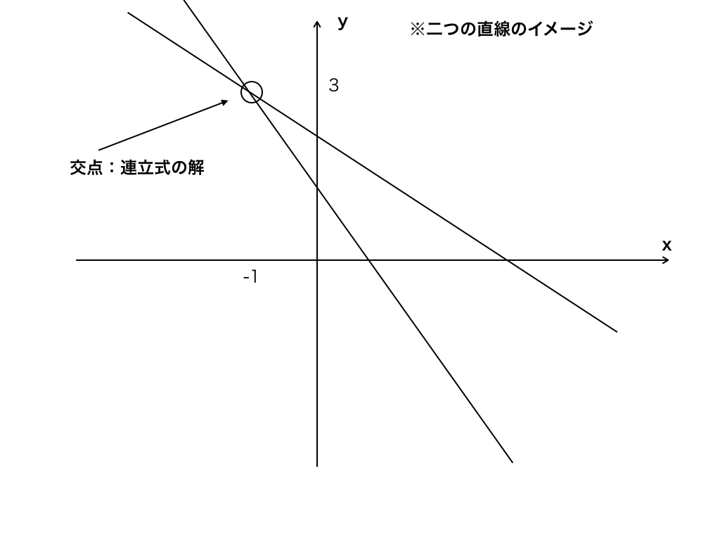 連立方程式の解と座標上での交点のイメージ図