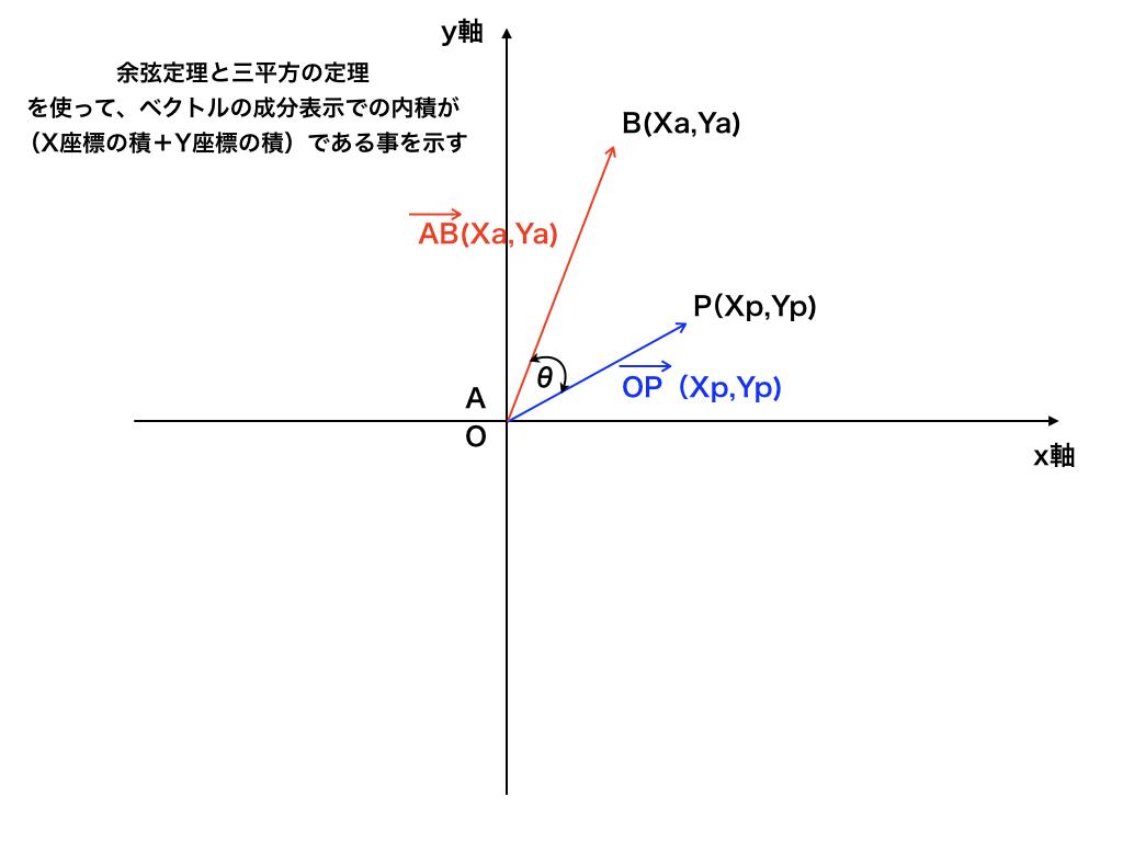 成分表示での内積の証明(余弦定理+三平方の定理)
