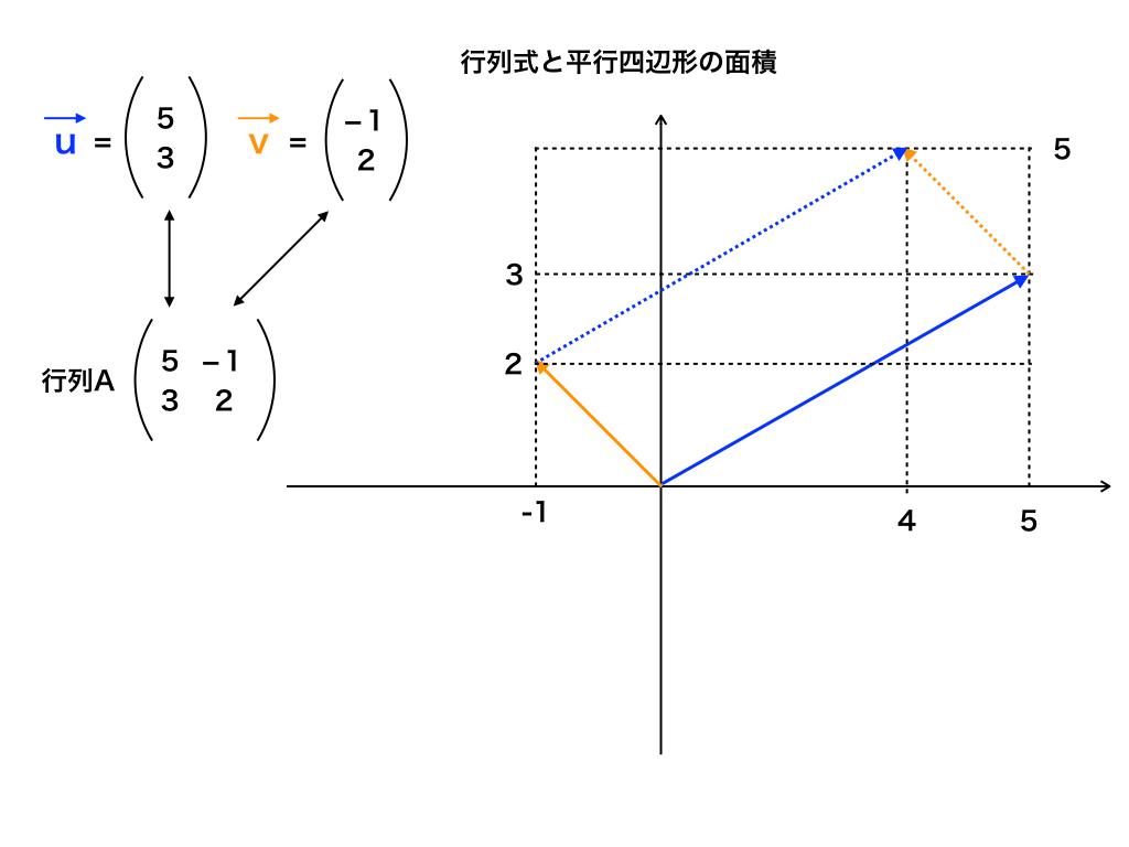 行列式と平行四辺形の面積の値についての図