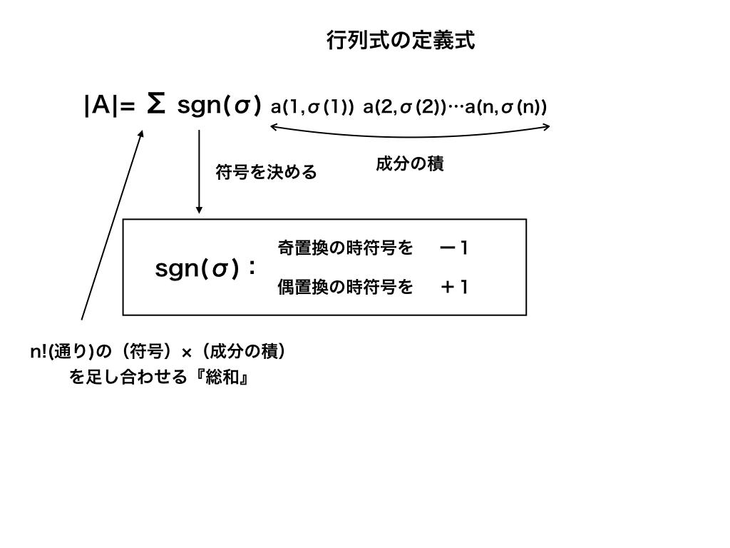 行列式の定義の式と符号
