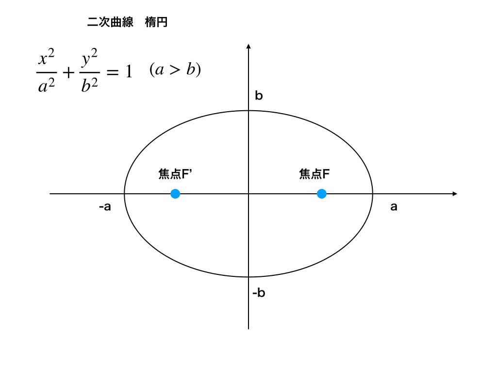楕円のグラフ(a>b)の場合