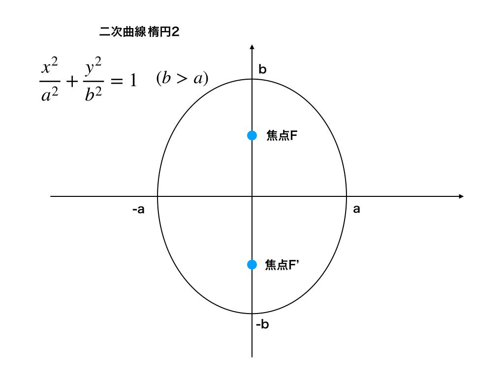 楕円のグラフ(b>a)の場合