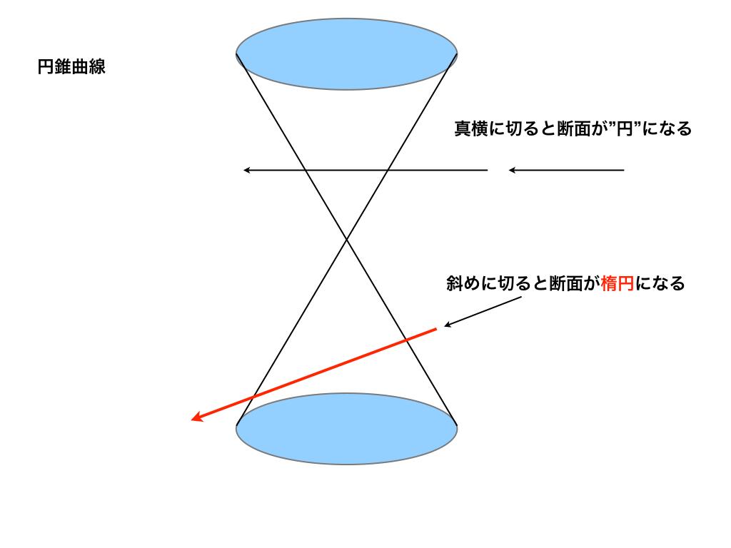 円錐の切り方と断面の二次曲線(円と楕円)