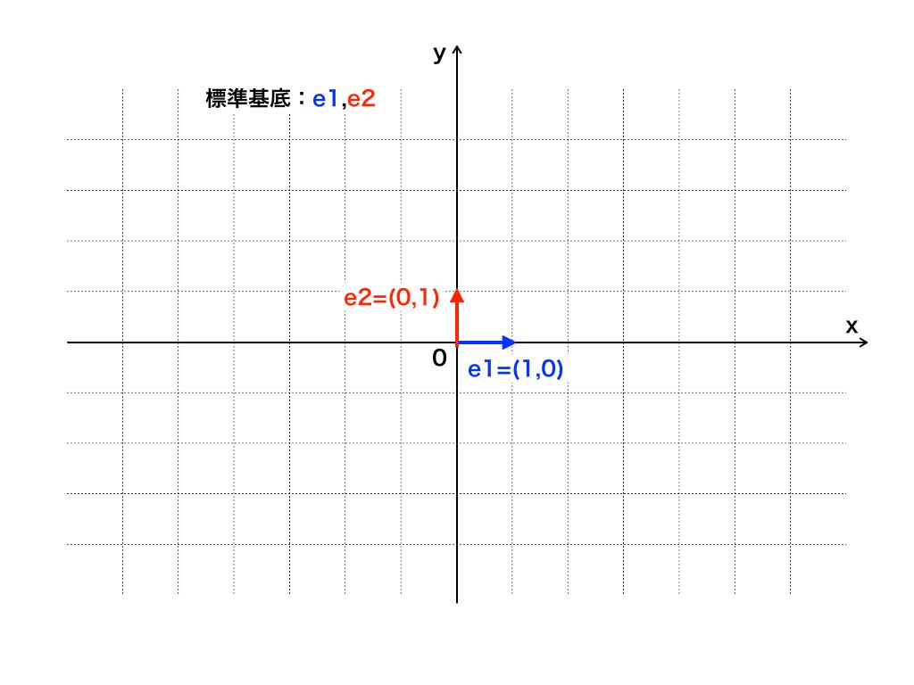 xy座標平面における標準基底