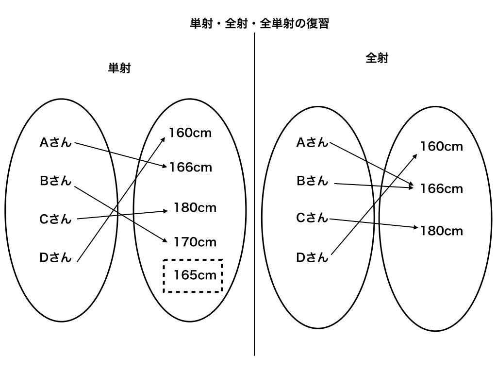線形写像での単射・全射の復習イメージ