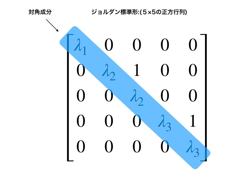 5次正方行列のジョルダン標準形と対角成分(固有値λ)