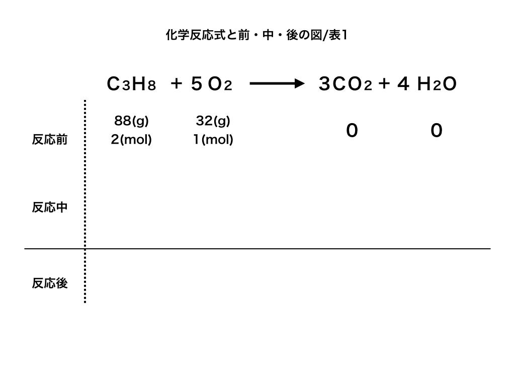 プロパンの過不足が出る燃焼反応問題の表(反応前)