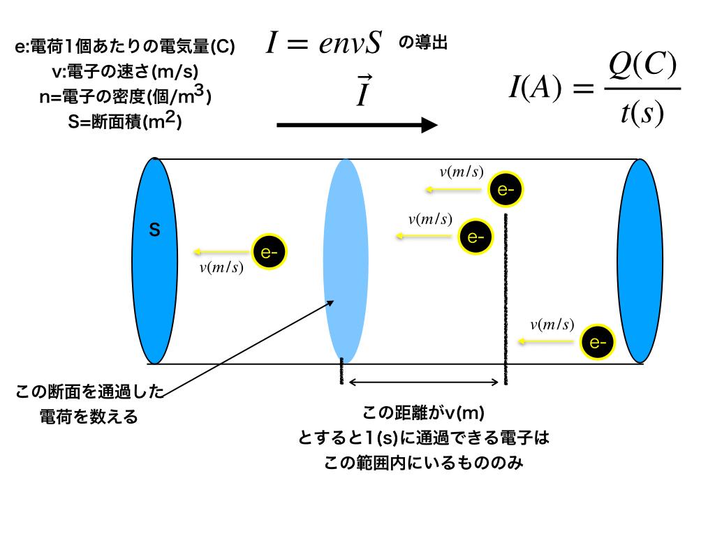 電流の定義とI=envsの導出解説図1
