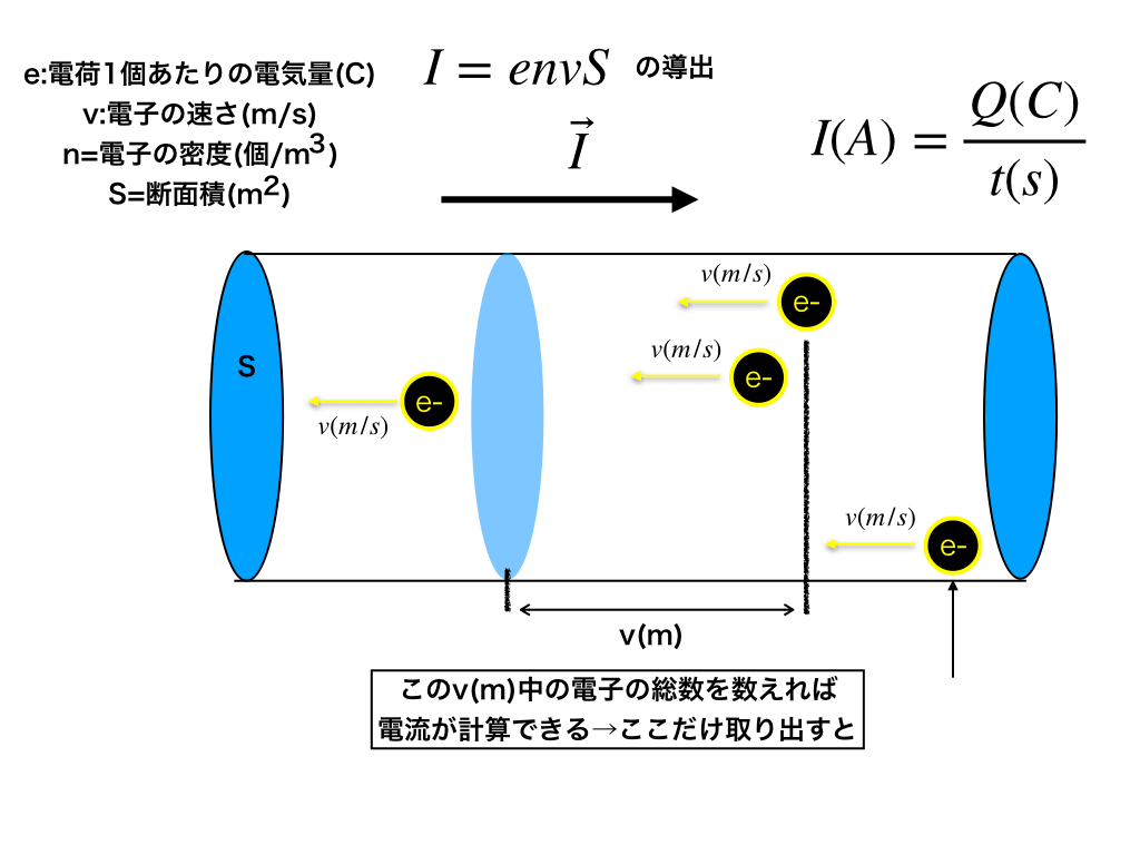 I=envsの導出解説図3(電子の移動距離)