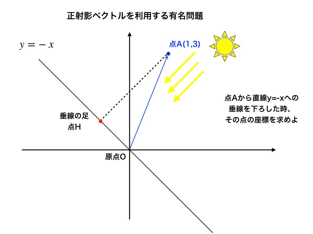 正射影ベクトルの公式の意味と使い方を実例で紹介!