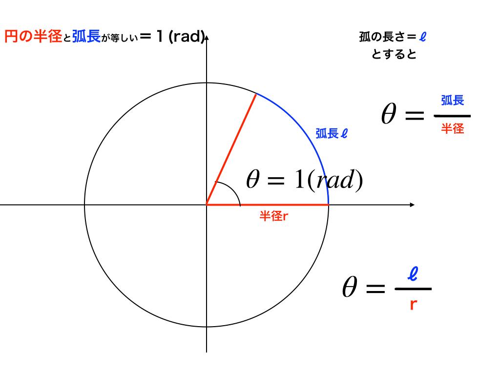 1ラジアンの定義:弧度法