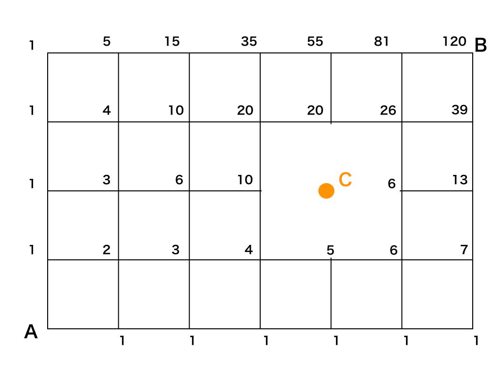 最短経路の問題を解くための2つの解法と余事象利用などのコツ