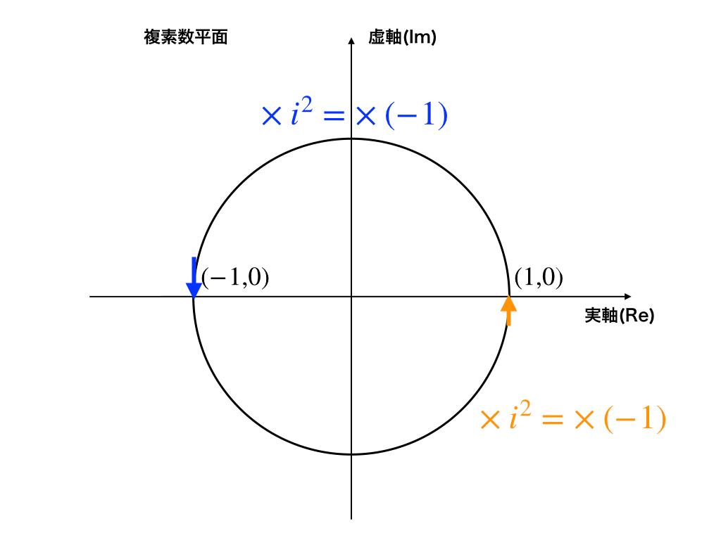 複素数:単位円と虚数単位iの二乗