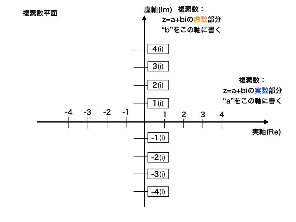 複素数平面とは?実軸と虚軸
