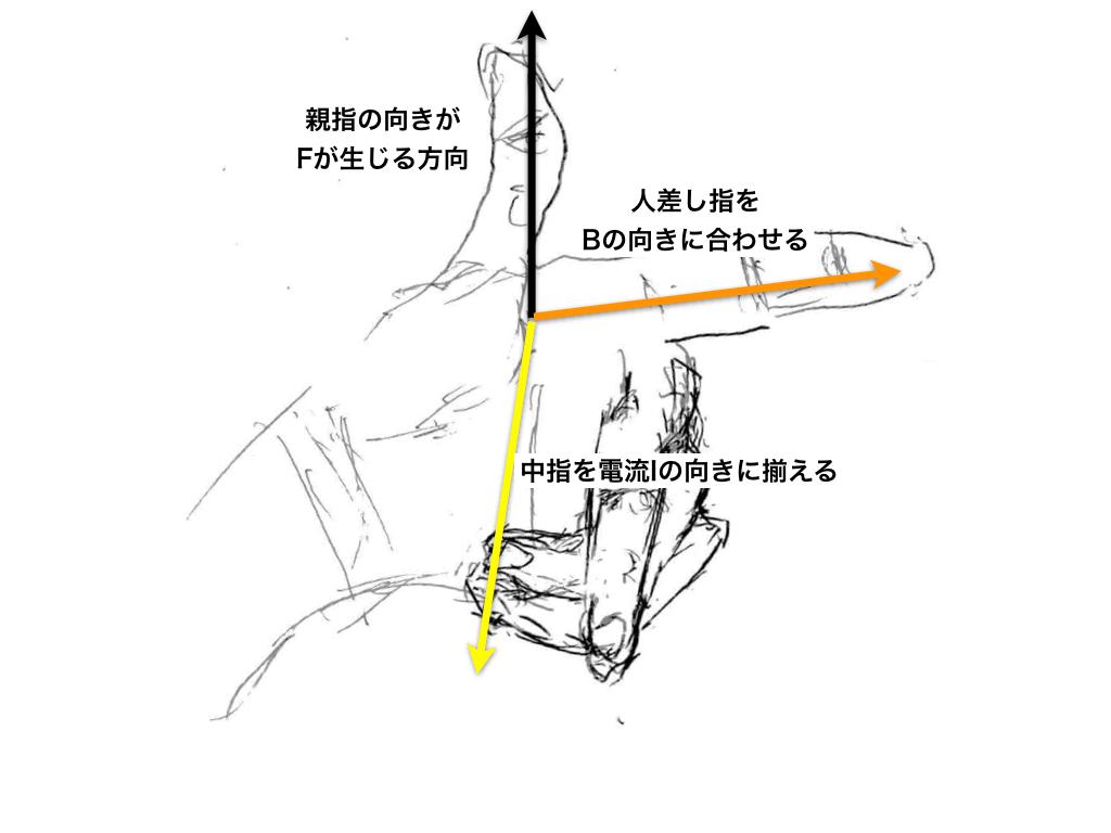 左手の法則イメージ0