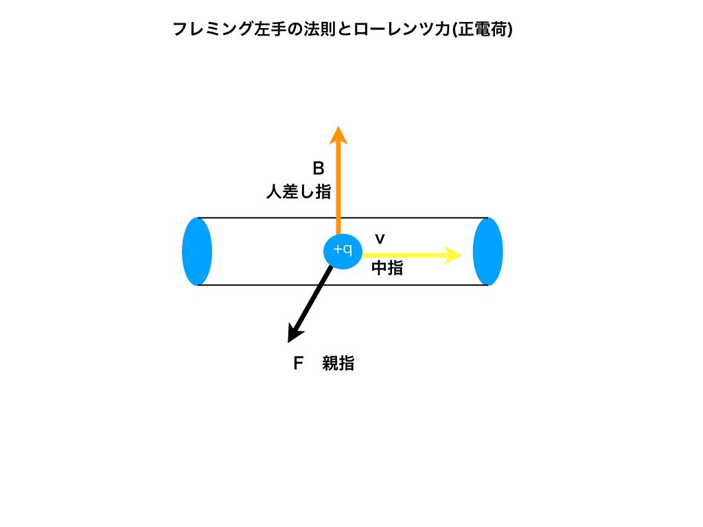 フレミングの法則とローレンツ力1
