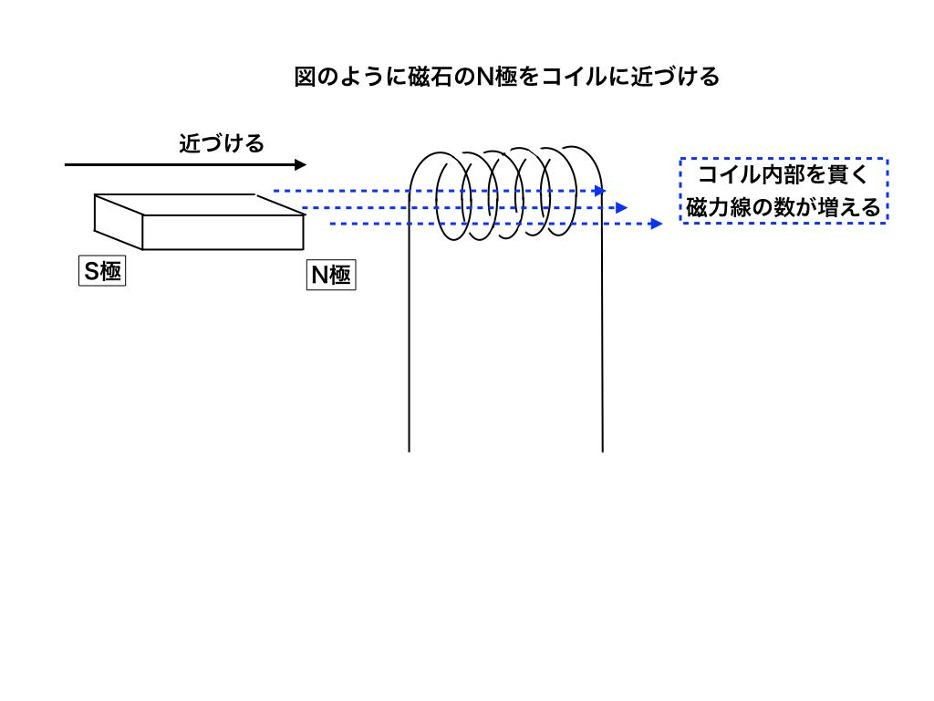 急にN極を近付けて磁力線を増やす(手順1)