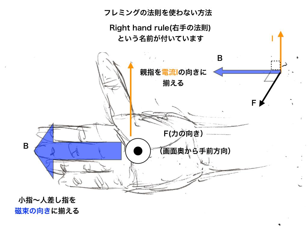 右手 の 法則 フレミング