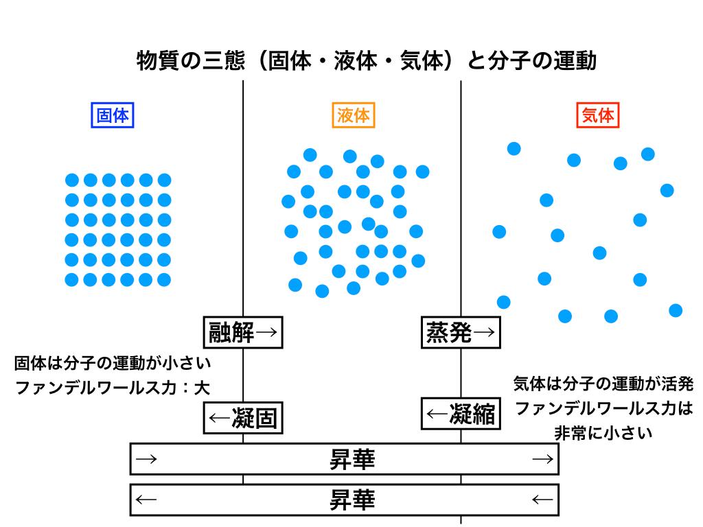 固・液・気体の3態のイメージ