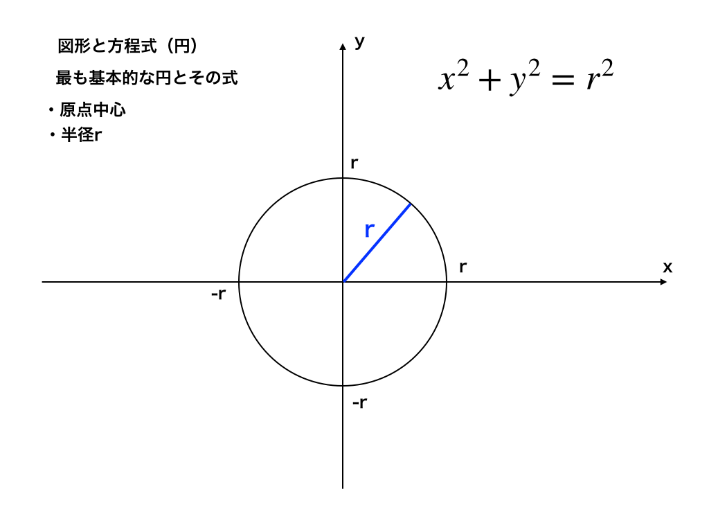 円の方程式1(原点中心)