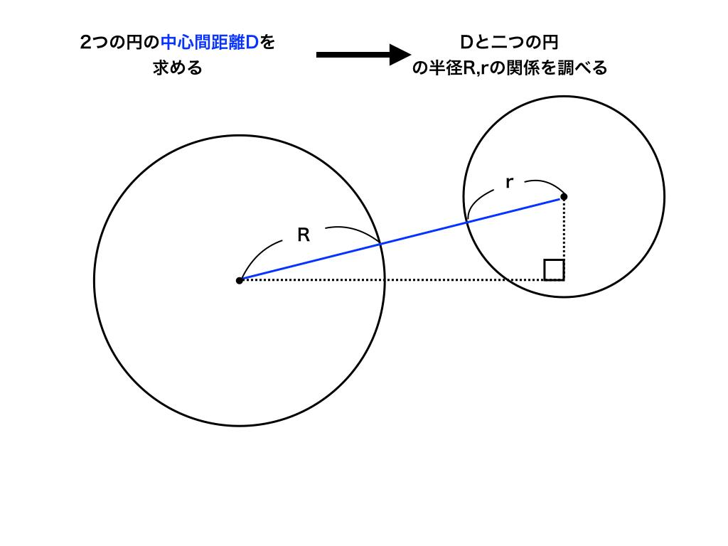 2つの円の位置関係の調べ方