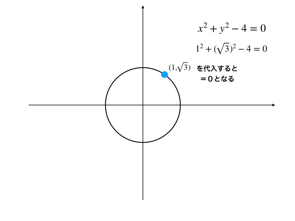 円上の点と方程式に代入した時の値