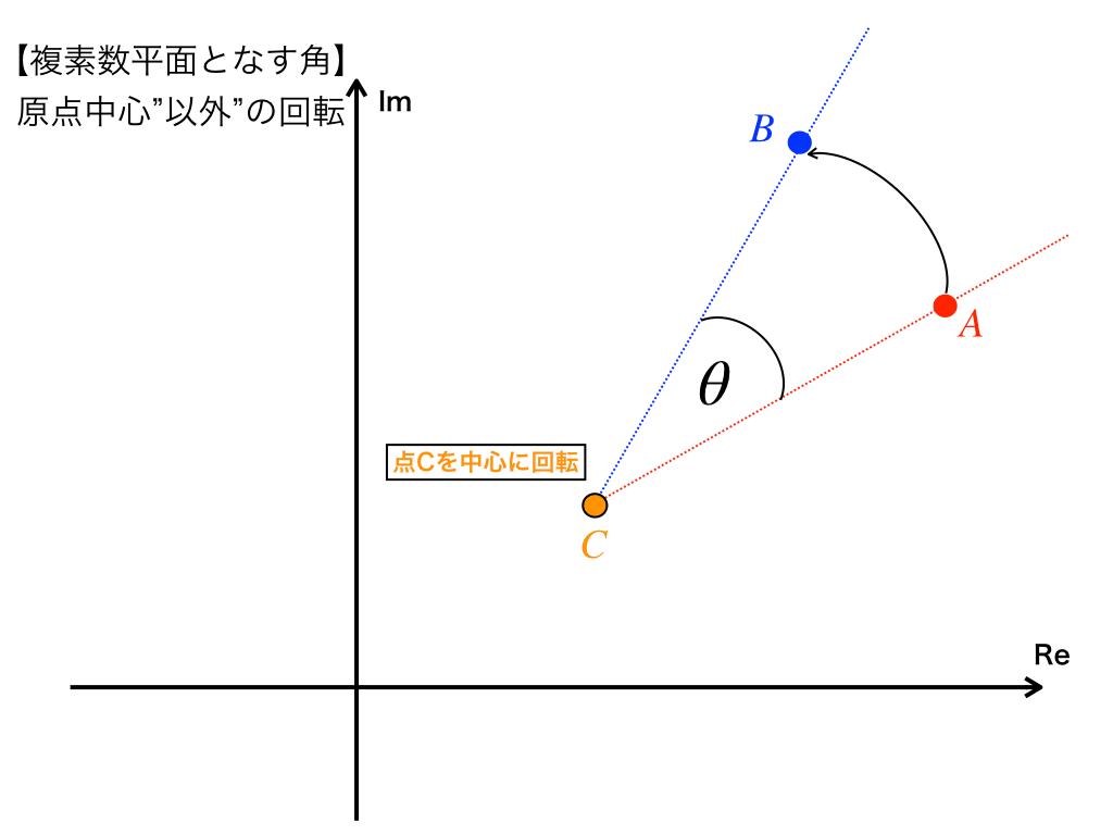 原点ではない点Cを中心に回転する例