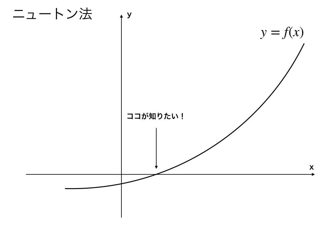 ニュートン法のイメージ導入