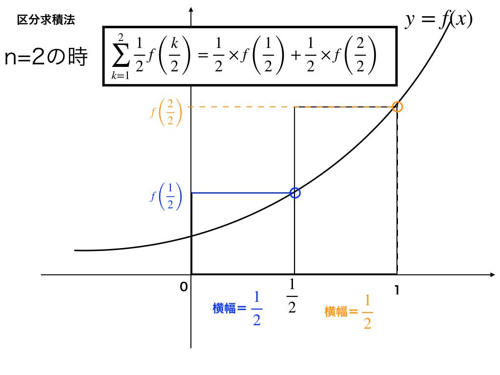 n=2の時の区分求積法を図解