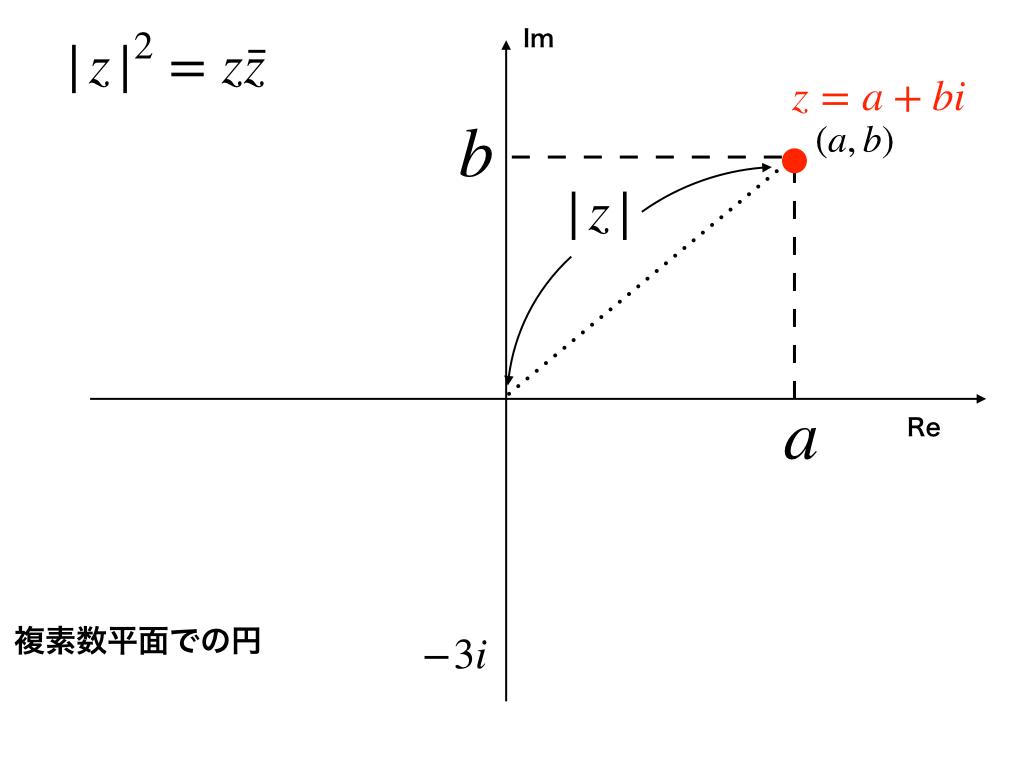 zの2乗=zとzの共役である事の証明図