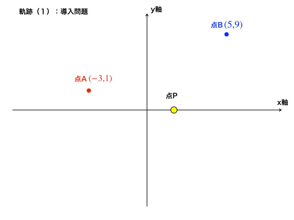 点Pの座標(軌跡の導入問題)