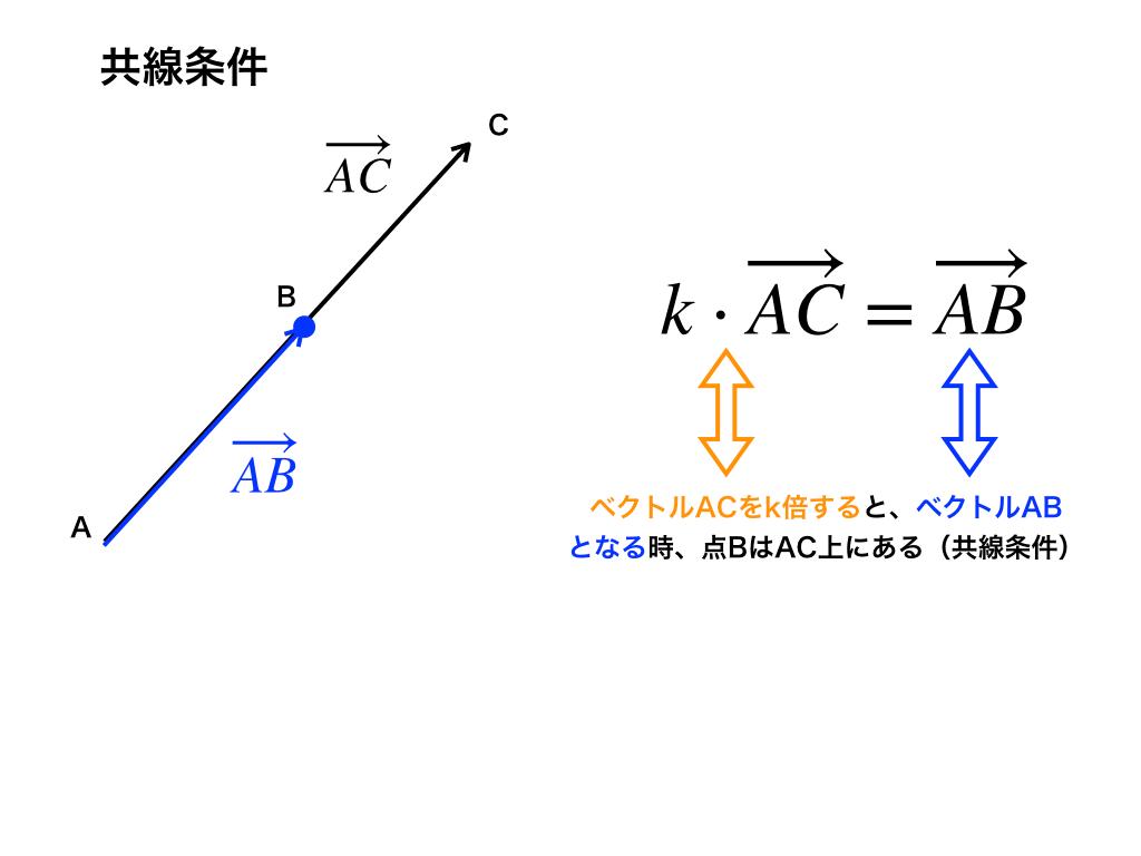共線条件(イラスト1)