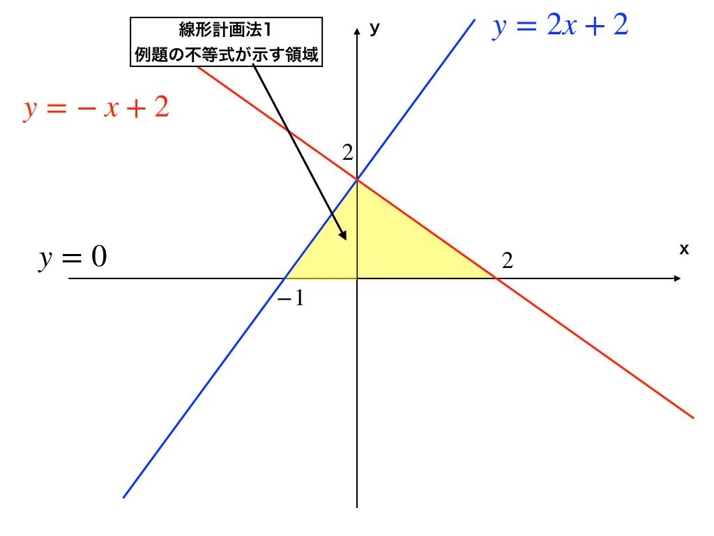 例題1(線形計画法1)の不等式が示す領域のイメージ