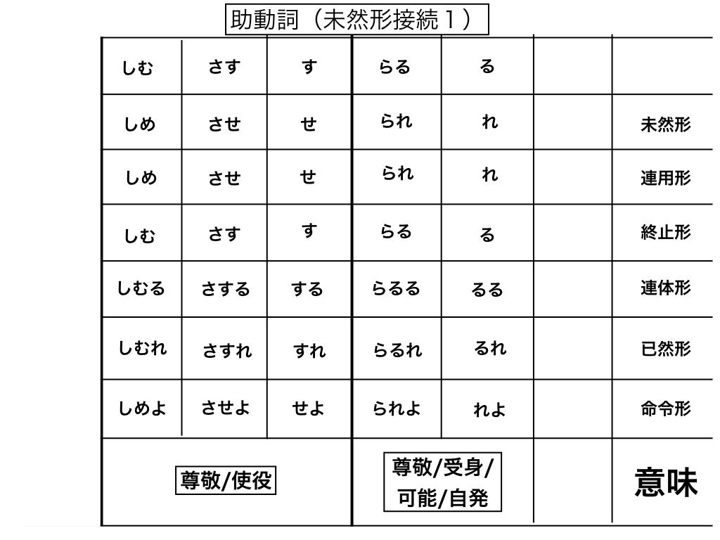 未然形接続(助動詞活用表1)
