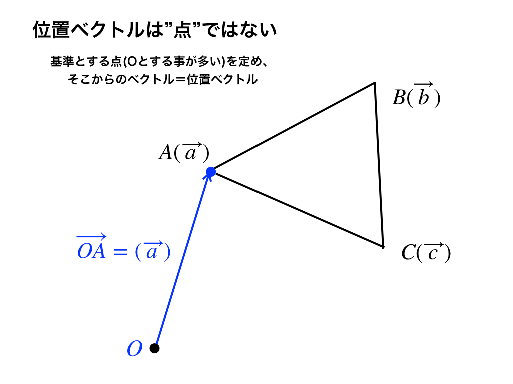 『位置』ベクトルと『点』の違いと注意点