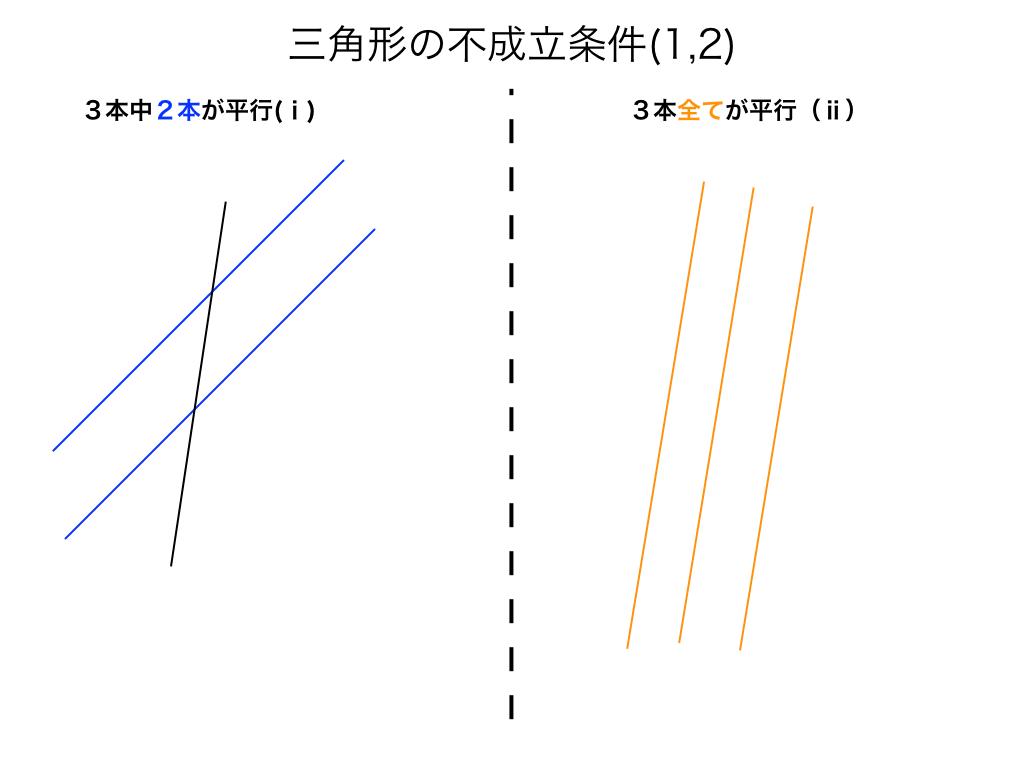 三角形の成立条件1、2