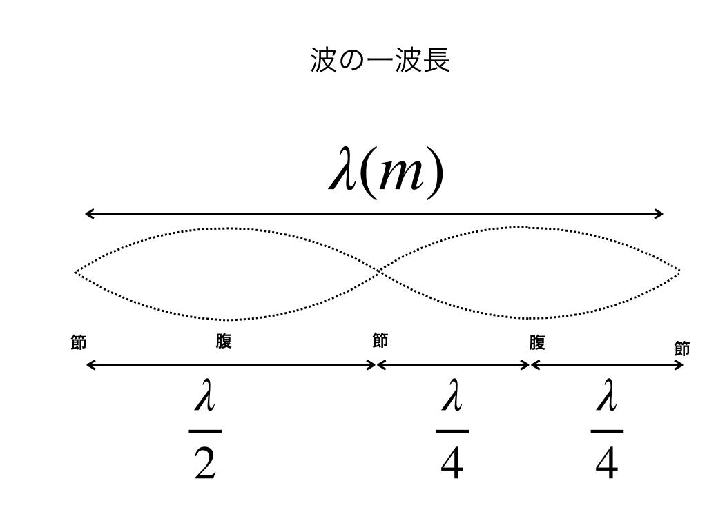波の一波長λ(m)と腹(ハラ)・節(フシ)
