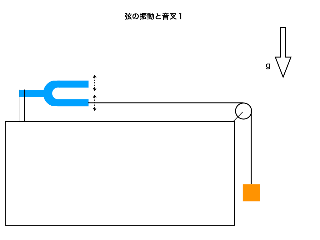 音叉と弦の振動方向が一致(問題1のイメージ)