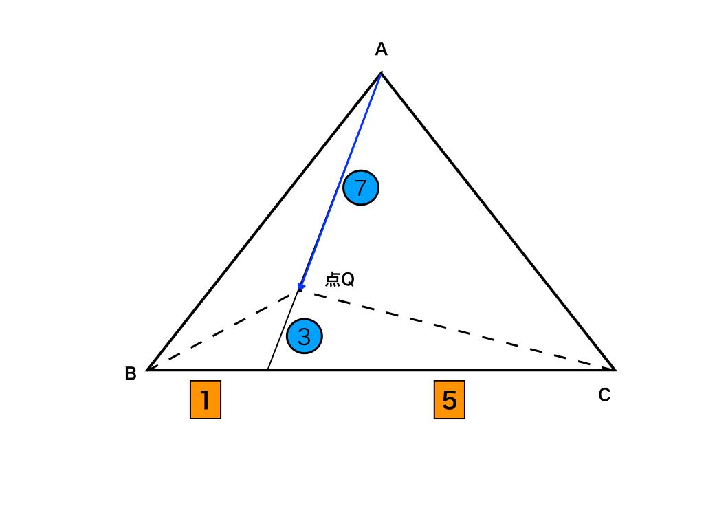ベクトルPA+PB+PCタイプの参考イラスト(面積比・問題2)